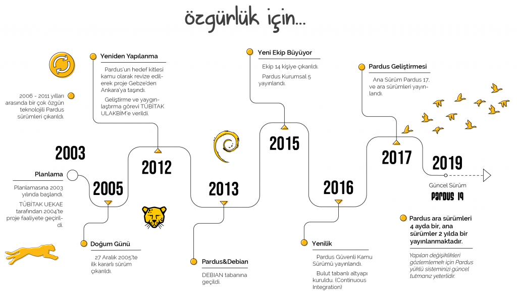 Türkiye'nin İşletim Sistemi PARDUS